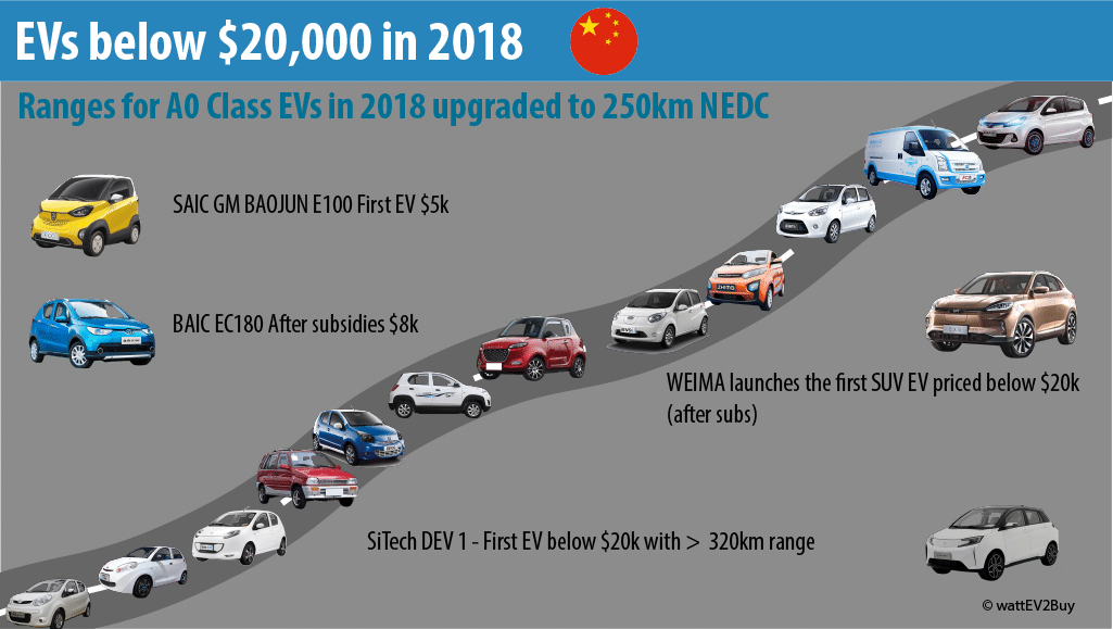 EV-below-20000-dollar-2018-in-china