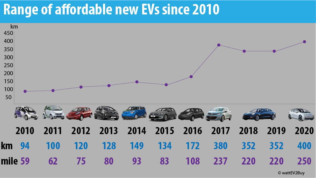 Range-of-affordable-ev-since-2010