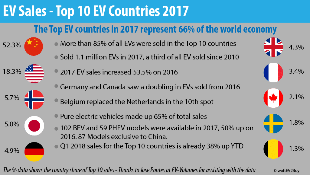 2017-ev-sales-in-the-top-10-ev-markets1