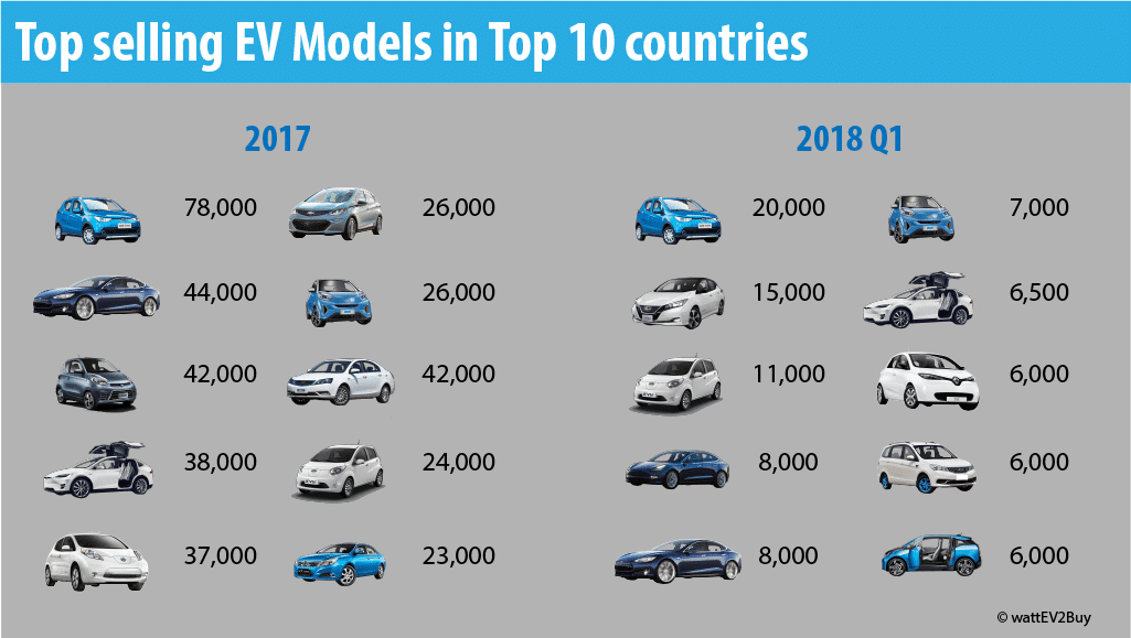 top-selling-ev-models-in-the-top-10-ev-countries-in-2017