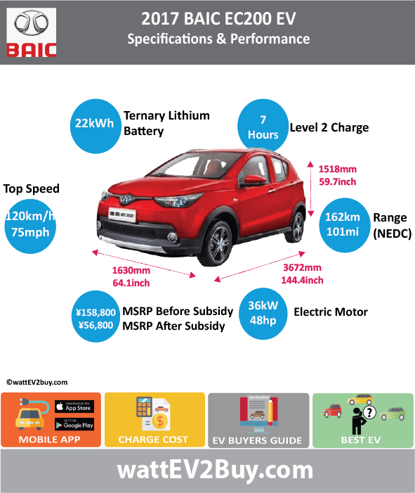 BAIC EC200 specs Brand BAIC Model BAIC EC200 Fuel_Type BEV Chinese Name 北汽EC200 Model Code BJ7001BPH5BEV Batch 0 Battery Capacity kWh 20.3 Energy Density Wh/kg 130.72 Battery Electric Range - at constant 38mph 126.25 Battery Electric Range - at constant 60km/h 202 Battery Electric Range - NEDC km 162 Battery Electric Range - NEDC Mi 101.25 Battery Electric Range - EPA Mi 0 Battery Electric Range - EPA km 0 Electric Top Speed - mph 75 Electric Top Speed - km/h 120 Acceleration 0 - 100km/h sec 13 Onboard Charger kW 0 LV 2 Charge Time (Hours) 7 LV 3 Charge Time (min to 80%) 0 Energy Consumption kWh/km 0 Max Power - hp (Electric Max) 48.27672 Max Power - kW (Electric Max) 36 CHINA MSRP (before incentives & destination) 158800 US MSRP (before incentives & destination) 0 MSRP after incentives 55800 Lenght (mm) 3675 Width (mm) 1630 Height (mm) 1518 Wheelbase (mm) 2360 Lenght (inc) 144.5635118 Width (inc) 64.1193263 Height (inc) 59.71358118 Wheelbase (inc) 58.80882995 Curb Weight (kg) 1085