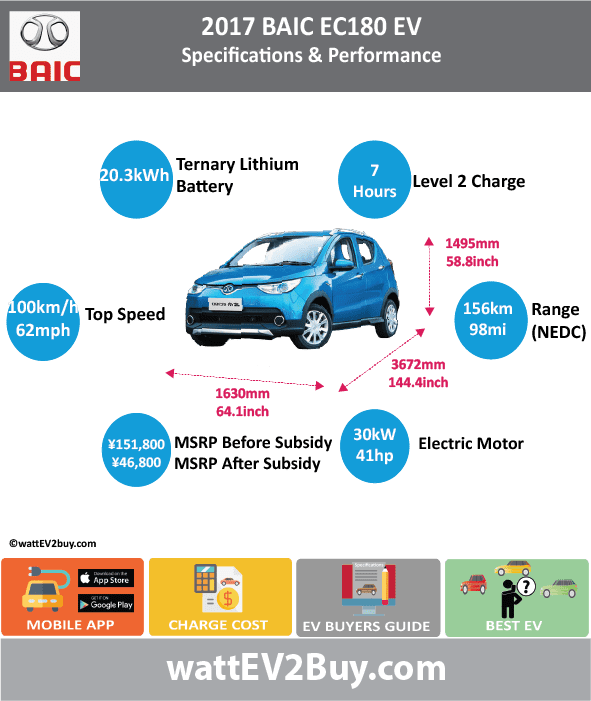 BAIC EC180 specs Brand BAIC Model BAIC EC180 Fuel_Type BEV Chinese Name 北汽EC180 Model Code 0 Batch 0 Battery Capacity kWh 20.3 Energy Density Wh/kg 0 Battery Electric Range - at constant 38mph 112.5 Battery Electric Range - at constant 60km/h 180 Battery Electric Range - NEDC km 156 Battery Electric Range - NEDC Mi 97.5 Battery Electric Range - EPA Mi 0 Battery Electric Range - EPA km 0 Electric Top Speed - mph 62.5 Electric Top Speed - km/h 100 Acceleration 0 - 100km/h sec 13 Onboard Charger kW 0 LV 2 Charge Time (Hours) 7 LV 3 Charge Time (min to 80%) 0 Energy Consumption kWh/km 0 Max Power - hp (Electric Max) 41 Max Power - kW (Electric Max) 30.57374238 CHINA MSRP (before incentives & destination) 151800 US MSRP (before incentives & destination) 0 MSRP after incentives 49800 Lenght (mm) 3672 Width (mm) 1630 Height (mm) 1495 Wheelbase (mm) 2360 Lenght (inc) 144.4455007 Width (inc) 64.1193263 Height (inc) 58.80882995 Wheelbase (inc) 58.80882995 Curb Weight (kg) 1085