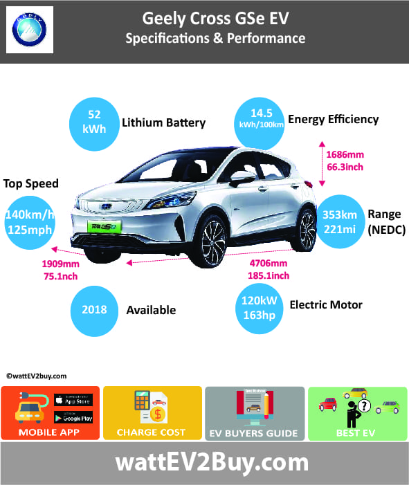 Geely GSe Specs Brand Geely Model Geely Emgrand GSe Cross EV Fuel_Type BEV Chinese Name 帝豪 GSe帝豪 GSE400 Model Code HQ7002BEV17 Batch 0 Battery Capacity kWh 52 Energy Density Wh/kg 142.07 Battery Electric Range - at constant 38mph 287.5 Battery Electric Range - at constant 60km/h 460 Battery Electric Range - NEDC km 353 Battery Electric Range - NEDC Mi 220.625 Battery Electric Range - EPA Mi 0 Battery Electric Range - EPA km 0 Electric Top Speed - mph 87.5 Electric Top Speed - km/h 140 Acceleration 0 - 100km/h sec 0 Onboard Charger kW 0 LV 2 Charge Time (Hours) 0 LV 3 Charge Time (min to 80%) 0 Energy Consumption kWh/km 14.53 Max Power - hp (Electric Max) 163 Max Power - kW (Electric Max) 120 CHINA MSRP (before incentives & destination) 0 US MSRP (before incentives & destination) 0 MSRP after incentives 0 Lenght (mm) 4440 Width (mm) 1833 Height (mm) 1560 Wheelbase (mm) 2700 Lenght (inc) 174.6563244 Width (inc) 72.10473933 Height (inc) 61.3657356 Wheelbase (inc) 106.209927 Curb Weight (kg) 1635