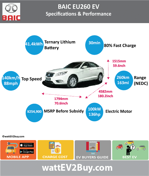 BAIC EU300 Specs Changes Updated Brand BAIC Model BAIC EU300 Fuel_Type BEV Chinese Name 北汽EU300 Model Code BJ7000C5E10-BEV Batch 307 Battery Capacity kWh 40 Energy Density Wh/kg 108.46 Battery Electric Range - at constant 38mph 0 Battery Electric Range - at constant 60km/h 0 Battery Electric Range - NEDC km 300 Battery Electric Range - NEDC Mi 187.5 Battery Electric Range - EPA Mi 0 Battery Electric Range - EPA km 0 Electric Top Speed - mph 62.5 Electric Top Speed - km/h 100 Acceleration 0 - 100km/h sec 9 Onboard Charger kW 0 LV 2 Charge Time (Hours) 0 LV 3 Charge Time (min to 80%) 30 Energy Consumption kWh/km 0 Max Power - hp (Electric Max) 134.102 Max Power - kW (Electric Max) 100 CHINA MSRP (before incentives & destination) 254900 US MSRP (before incentives & destination) 0 MSRP after incentives 0 Lenght (mm) 4602 Width (mm) 1794 Height (mm) 1515 Wheelbase (mm) 2650 Lenght (inc) 181.02892 Width (inc) 70.57059594 Height (inc) 59.59557015 Wheelbase (inc) 104.2430765 Curb Weight (kg) 1613