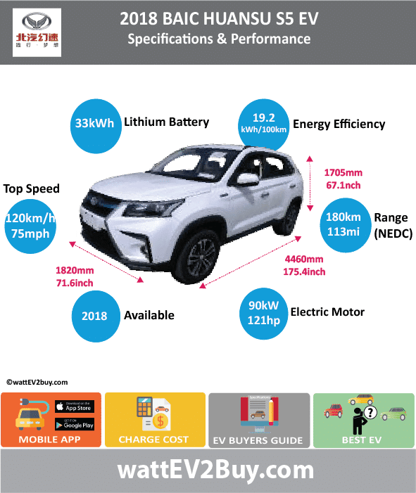 BAIC Huansu S5 EV Specs Changes Updated No Brand BAIC Model Huansu S5EV Fuel_Type BEV Chinese Name 北汽幻速S5-EV Model Code BJ6450JJN6XBEV Batch 307 Battery Capacity kWh 33 Energy Density Wh/kg 125.19 Battery Electric Range - at constant 38mph Battery Electric Range - at constant 60km/h Battery Electric Range - NEDC km 180 Battery Electric Range - NEDC Mi 112.5 Battery Electric Range - EPA Mi Battery Electric Range - EPA km Electric Top Speed - mph 75 Electric Top Speed - km/h 120 Acceleration 0 - 100km/h sec Onboard Charger kW LV 2 Charge Time (Hours) LV 3 Charge Time (min to 80%) Energy Consumption kWh/km Max Power - hp (Electric Max) 120.6918 Max Power - kW (Electric Max) 90 CHINA MSRP (before incentives & destination) US MSRP (before incentives & destination) MSRP after incentives Lenght (mm) 4460 Width (mm) 1820 Height (mm) 1705 Wheelbase (mm) 2650 Lenght (inc) 175.4430646 Width (inc) 71.5933582 Height (inc) 67.06960205 Wheelbase (inc) 104.2430765 Curb Weight (kg) 1635
