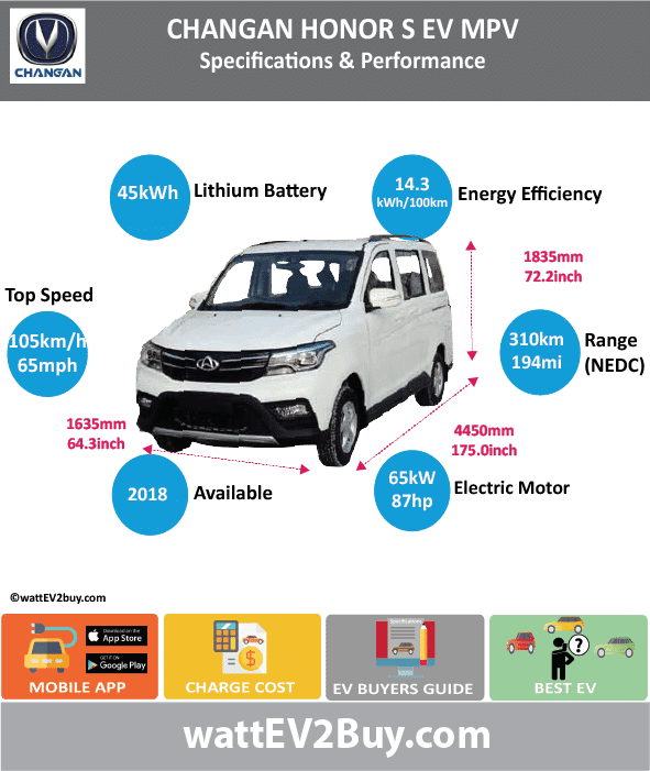 Changan Honor S Specs BrandChangan ModelChangan Honor S MPV Fuel_TypeBEV Chinese Name欧诺S EV Model CodeSC6459ABEV Batch307 Battery Capacity kWh45 Energy Density Wh/kg141 Battery Electric Range - at constant 38mph Battery Electric Range - at constant 60km/h Battery Electric Range - NEDC km310 Battery Electric Range - NEDC Mi193.75 Battery Electric Range - EPA Mi Battery Electric Range - EPA km Electric Top Speed - mph65.625 Electric Top Speed - km/h105 Acceleration 0 - 100km/h sec Onboard Charger kW LV 2 Charge Time (Hours) LV 3 Charge Time (min to 80%) Energy Consumption kWh/km Max Power - hp (Electric Max)87.1663 Max Power - kW  (Electric Max)65 CHINA MSRP (before incentives & destination) US MSRP (before incentives & destination) MSRP after incentives Lenght (mm)4450 Width (mm)1685 Height (mm)1835 Wheelbase (mm) Lenght (inc)175.0496945 Width (inc)66.28286185 Height (inc)72.18341335 Wheelbase (inc) Curb Weight (kg)1510