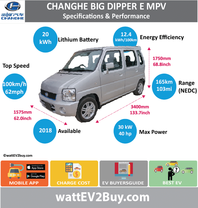 Changhe Big Dipper Spec	Brand	Model	Fuel_Type	Chinese Name	Model Code	Batch	Battery Capacity kWh	Energy Density Wh/kg	Battery Electric Range - at constant 38mph	Battery Electric Range - at constant 60km/h	Battery Electric Range - NEDC km	Battery Electric Range - NEDC Mi	Battery Electric Range - EPA Mi	Battery Electric Range - EPA km	Electric Top Speed - mph	Electric Top Speed - km/h	Acceleration 0 - 100km/h sec	Onboard Charger kW	LV 2 Charge Time (Hours)	LV 3 Charge Time (min to 80%)	Energy Consumption kWh/km	Max Power - hp (Electric Max)	Max Power - kW  (Electric Max)	CHINA MSRP (before incentives & destination)	US MSRP (before incentives & destination)	MSRP after incentives	Lenght (mm)	Width (mm)	Height (mm)	Wheelbase (mm)	Lenght (inc)	Width (inc)	Height (inc)	Wheelbase (inc)	Curb Weight (kg) 	Changhe	Big Dipper E MPV	BEV	北斗星 E	CH7005BEVA2CC	307	20	113.02			165	103.125			62.5	100						40.2306	30				3400	1575	1750		133.745834	61.95579075	68.8397675		980