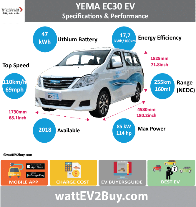 Yema EC30 Specs	Yes Brand	Yema Model	Yema EC30 EV MPV Fuel_Type	BEV Chinese Name	川汽野马EC30 Model Code	SQJ6460M1BEV Batch	 Battery Capacity kWh	47 Energy Density Wh/kg	123.3 Battery Electric Range - at constant 38mph	 Battery Electric Range - at constant 60km/h	 Battery Electric Range - NEDC km	255 Battery Electric Range - NEDC Mi	159.375 Battery Electric Range - EPA Mi	 Battery Electric Range - EPA km	 Electric Top Speed - mph	68.75 Electric Top Speed - km/h	110 Acceleration 0 - 100km/h sec	 Onboard Charger kW	 LV 2 Charge Time (Hours)	 LV 3 Charge Time (min to 80%)	 Energy Consumption kWh/km	 Max Power - hp (Electric Max)	113.9867 Max Power - kW  (Electric Max)	85 CHINA MSRP (before incentives & destination)	 US MSRP (before incentives & destination)	 MSRP after incentives	 Lenght (mm)	4580 Width (mm)	1730 Height (mm)	1825 Wheelbase (mm)	 Lenght (inc)	180.1635058 Width (inc)	68.0530273 Height (inc)	71.79004325 Wheelbase (inc)	 Curb Weight (kg)	1765