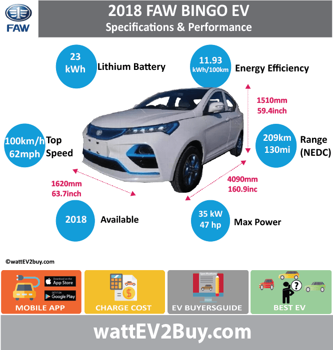 FAW Bingo EV Sepcs Yes Brand FAW Model Bingo Fuel_Type BEV Chinese Name 宾果EV Model Code CA7007EV Batch Battery Capacity kWh 23 Energy Density Wh/kg 120.1 Battery Electric Range - at constant 38mph Battery Electric Range - at constant 60km/h Battery Electric Range - NEDC km 209 Battery Electric Range - NEDC Mi 130.625 Battery Electric Range - EPA Mi Battery Electric Range - EPA km Electric Top Speed - mph Electric Top Speed - km/h Acceleration 0 - 100km/h sec Onboard Charger kW LV 2 Charge Time (Hours) LV 3 Charge Time (min to 80%) Energy Consumption kWh/km Max Power - hp (Electric Max) 46.9357 Max Power - kW (Electric Max) 35 CHINA MSRP (before incentives & destination) US MSRP (before incentives & destination) MSRP after incentives Lenght (mm) 4090 Width (mm) 1620 Height (mm) 1510 Wheelbase (mm) Lenght (inc) 160.8883709 Width (inc) 63.7259562 Height (inc) 59.3988851 Wheelbase (inc) Curb Weight (kg) 1040