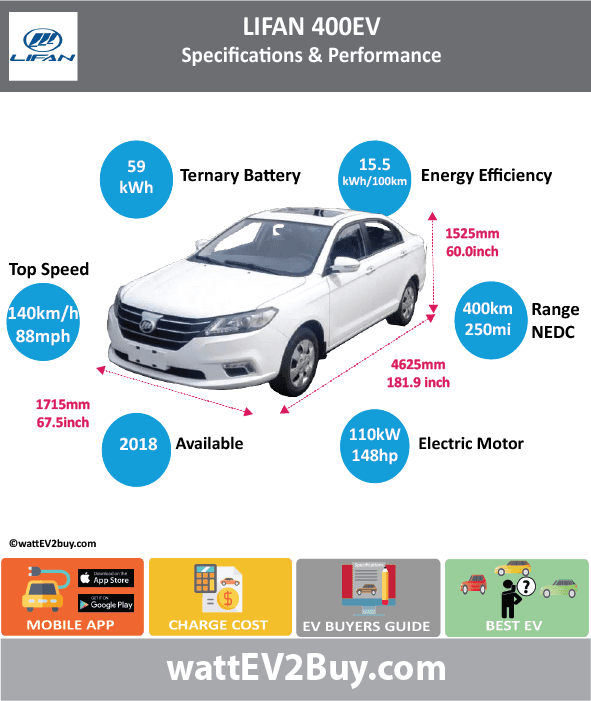 Lifan 400EV Specs	 Brand	Lifan Model	Lifan 400EV Fuel_Type	BEV Chinese Name	力帆 400EV Model Code	LF7002EEV400 Batch	307 Battery Capacity kWh	59 Energy Density Wh/kg	143 Battery Electric Range - at constant 38mph	 Battery Electric Range - at constant 60km/h	 Battery Electric Range - NEDC km	400 Battery Electric Range - NEDC Mi	250 Battery Electric Range - EPA Mi	 Battery Electric Range - EPA km	 Electric Top Speed - mph	87.5 Electric Top Speed - km/h	140 Acceleration 0 - 100km/h sec	 Onboard Charger kW	 LV 2 Charge Time (Hours)	 LV 3 Charge Time (min to 80%)	 Energy Consumption kWh/km	 Max Power - hp (Electric Max)	147.5122 Max Power - kW  (Electric Max)	110 CHINA MSRP (before incentives & destination)	 US MSRP (before incentives & destination)	 MSRP after incentives	 Lenght (mm)	4625 Width (mm)	1715 Height (mm)	1525 Wheelbase (mm)	 Lenght (inc)	181.9336713 Width (inc)	67.46297215 Height (inc)	59.98894025 Wheelbase (inc)	 Curb Weight (kg)	1550