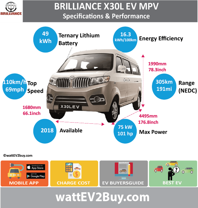 Brilliance Jinbei X30L EV MPV SpecsYes BrandBrilliance ModelBrilliance Jinbei X30L EV Fuel_TypeBEV Chinese Name鑫源牌x30lev Model CodeJKC6451AXBEV Batch Battery Capacity kWh49 Energy Density Wh/kg140.18 Battery Electric Range - at constant 38mph Battery Electric Range - at constant 60km/h Battery Electric Range - NEDC km305 Battery Electric Range - NEDC Mi190.625 Battery Electric Range - EPA Mi Battery Electric Range - EPA km Electric Top Speed - mph68.75 Electric Top Speed - km/h110 Acceleration 0 - 100km/h sec Onboard Charger kW LV 2 Charge Time (Hours) LV 3 Charge Time (min to 80%) Energy Consumption kWh/km Max Power - hp (Electric Max)100.5765 Max Power - kW  (Electric Max)75 CHINA MSRP (before incentives & destination) US MSRP (before incentives & destination) MSRP after incentives Lenght (mm)4495 Width (mm)1680 Height (mm)1990 Wheelbase (mm) Lenght (inc)176.81986 Width (inc)66.0861768 Height (inc)78.2806499 Wheelbase (inc) Curb Weight (kg)