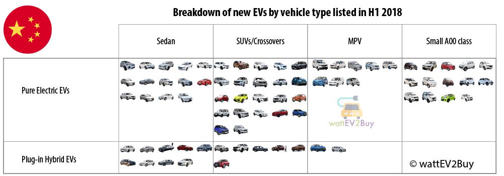 New-EVs-H1-2018