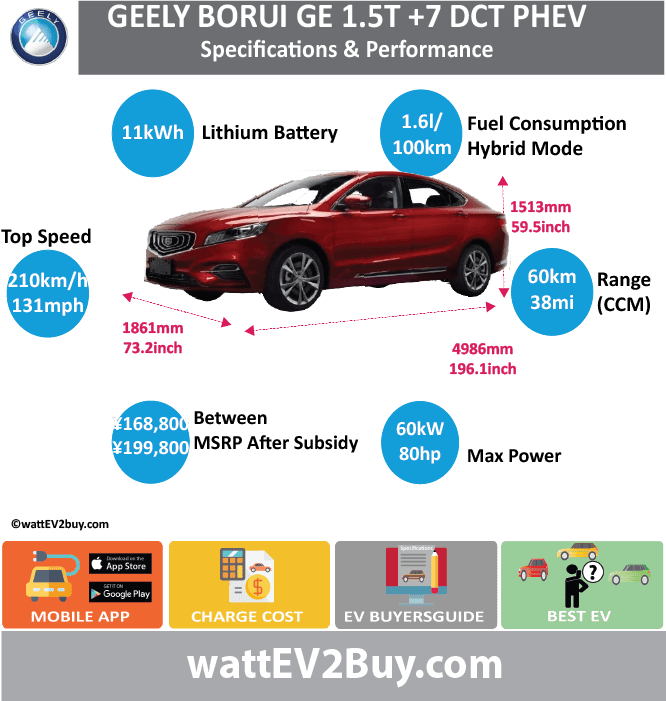 Geely Borui GE Specs Brand Geely Model Geely Borui GE Fuel_Type PHEV Chinese Name 博瑞GE Model Code MR7153PHEV01 Batch 0 Battery Capacity kWh 11.3 Energy Density Wh/kg 0 Battery Electric Range - at constant 38mph 0 Battery Electric Range - at constant 60km/h 0 Battery Electric Range - NEDC km 60 Battery Electric Range - NEDC Mi 37.5 Battery Electric Range - EPA Mi 0 Battery Electric Range - EPA km 0 Electric Top Speed - mph 0 Electric Top Speed - km/h 0 Acceleration 0 - 100km/h sec 8.9 Onboard Charger kW 6.6 LV 2 Charge Time (Hours) 1.5 LV 3 Charge Time (min to 80%) 0 Energy Consumption kWh/km 0 Max Power - hp (Electric Max) 80.4612 Max Power - kW (Electric Max) 60 CHINA MSRP (before incentives & destination) US MSRP (before incentives & destination) 0 MSRP after incentives 168800 Lenght (mm) 4986 Width (mm) 1861 Height (mm) 1513 Wheelbase (mm) 2870 Lenght (inc) 196.1343319 Width (inc) 73.20617561 Height (inc) 59.51689613 Wheelbase (inc) 112.8972187 Curb Weight (kg) 1790
