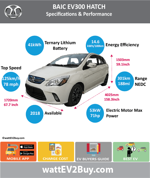 BAIC EV300 Specs	 Brand	BAIC Model	BAIC EV300 Fuel_Type	BEV Chinese Name	北汽EV300 Model Code	BJ7000BRDFC-BEV Batch	307 Battery Capacity kWh	41 Energy Density Wh/kg	125.43 Battery Electric Range - at constant 38mph	 Battery Electric Range - at constant 60km/h	 Battery Electric Range - NEDC km	301 Battery Electric Range - NEDC Mi	188.125 Battery Electric Range - EPA Mi	 Battery Electric Range - EPA km	 Electric Top Speed - mph	78.125 Electric Top Speed - km/h	125 Acceleration 0 - 100km/h sec	 Onboard Charger kW	 LV 2 Charge Time (Hours)	 LV 3 Charge Time (min to 80%)	 Energy Consumption kWh/km	 Max Power - hp (Electric Max)	71.07406 Max Power - kW  (Electric Max)	53 CHINA MSRP (before incentives & destination)	 US MSRP (before incentives & destination)	 MSRP after incentives	 Lenght (mm)	4025 Width (mm)	1720 Height (mm)	1503 Wheelbase (mm)	 Lenght (inc)	158.3314653 Width (inc)	67.6596572 Height (inc)	59.12352603 Wheelbase (inc)	 Curb Weight (kg)	1360