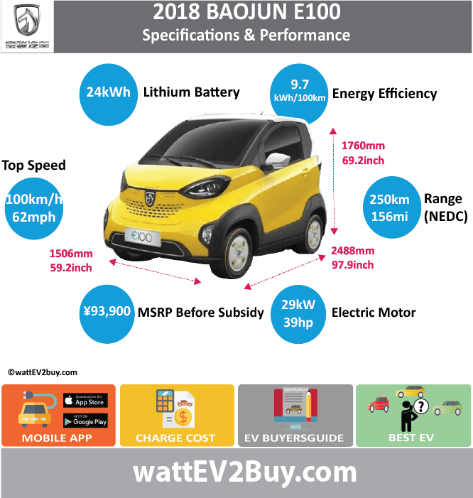 SAIC-Baojun E100 Sepcs Brand SAIC Model SAIC-Baojun E100 Fuel_Type BEV Chinese Name Model Code LZW7001EVADH Batch 0 Battery Capacity kWh 24 Energy Density Wh/kg 142.5 Battery Electric Range - at constant 38mph 0 Battery Electric Range - at constant 60km/h 0 Battery Electric Range - NEDC km 250 Battery Electric Range - NEDC Mi 156.25 Battery Electric Range - EPA Mi 0 Battery Electric Range - EPA km 0 Electric Top Speed - mph 62.5 Electric Top Speed - km/h 100 Acceleration 0 - 100km/h sec 0 Onboard Charger kW 0 LV 2 Charge Time (Hours) 8 LV 3 Charge Time (min to 80%) Energy Consumption kWh/km 0 Max Power - hp (Electric Max) 39 Max Power - kW (Electric Max) 29 CHINA MSRP (before incentives & destination) 93900 US MSRP (before incentives & destination) 0 MSRP after incentives 56600 Lenght (mm) 2488 Width (mm) 1506 Height (mm) 1670 Wheelbase (mm) 1600 Lenght (inc) 97.87048088 Width (inc) 59.24153706 Height (inc) 65.6928067 Wheelbase (inc) 62.939216 Curb Weight (kg) 840