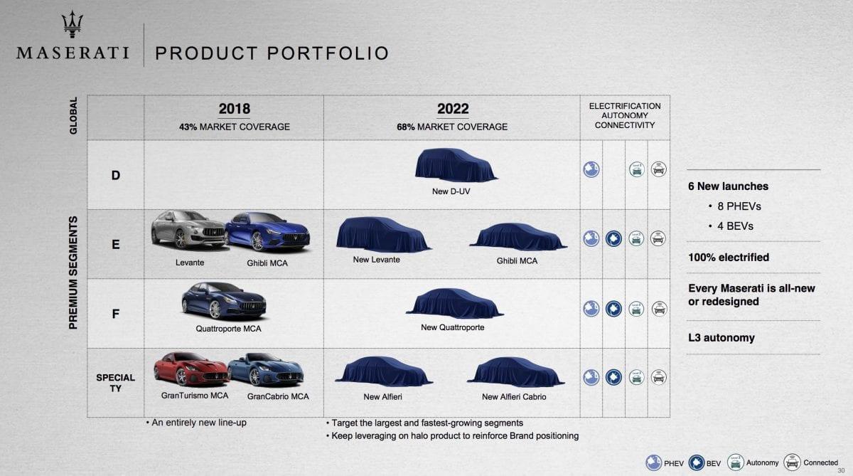 Maserati-product-portfolio