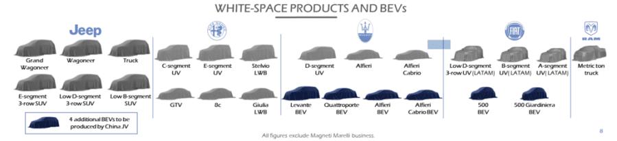 FCA-Product-portfolio
