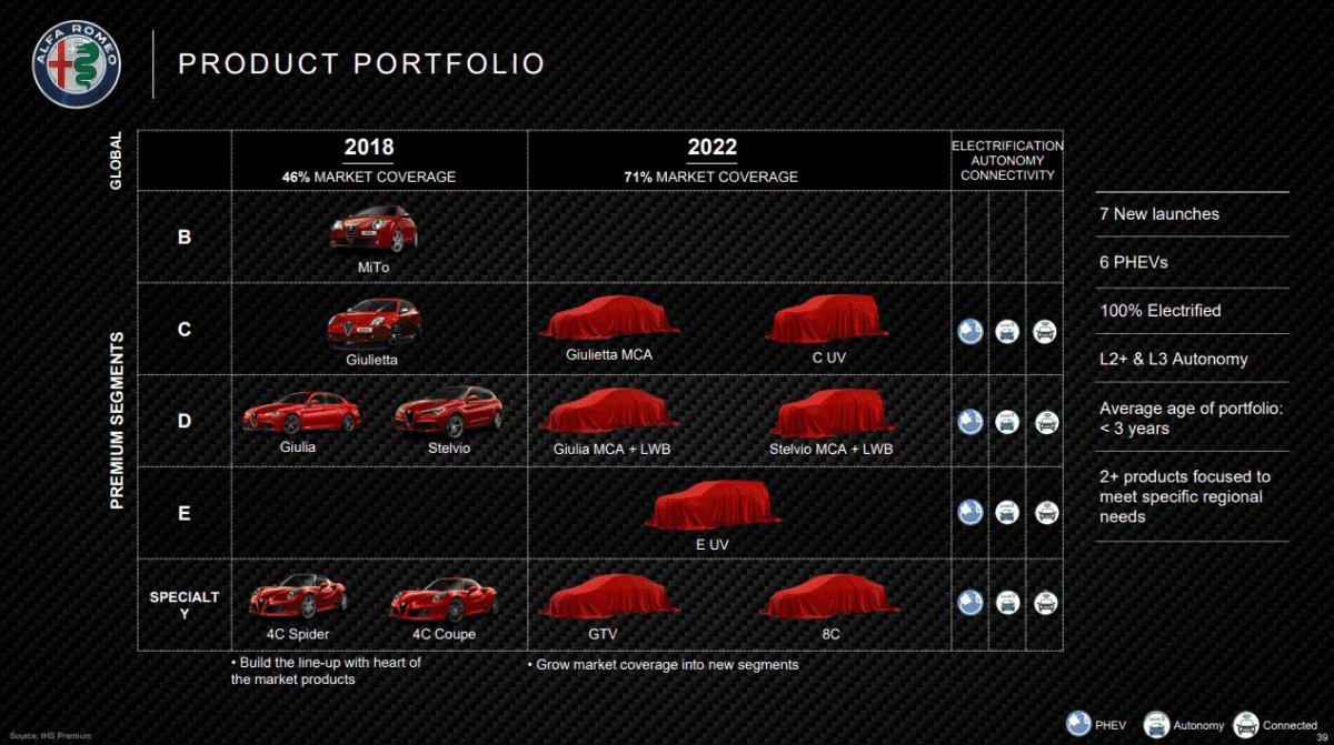 alfa-romeo-portfolio-2018