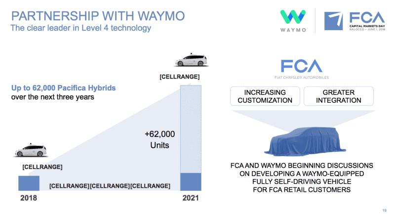 FCA-partner-with-waymo