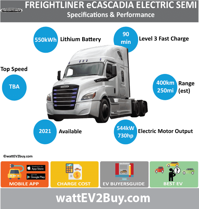 Freightliner eCascadia electric truck specs	 Brand	DAIMLER Model	Freightliner eCascadia electric truck Fuel_Type	BEV Chinese Name	 Model Code	 Batch	 Battery Capacity kWh	550 Energy Density Wh/kg	 Battery Electric Range - at constant 38mph	 Battery Electric Range - at constant 60km/h	 Battery Electric Range - NEDC km	 Battery Electric Range - NEDC Mi	 Battery Electric Range - EPA Mi	250 Battery Electric Range - EPA km	400 Electric Top Speed - mph	 Electric Top Speed - km/h	 Acceleration 0 - 100km/h sec	 Onboard Charger kW	 LV 2 Charge Time (Hours)	 LV 3 Charge Time (min to 80%)	90 Energy Consumption kWh/km	 Max Power - hp (Electric Max)	730 Max Power - kW  (Electric Max)	544.3617545 CHINA MSRP (before incentives & destination)	 US MSRP (before incentives & destination)	 MSRP after incentives	 Lenght (mm)	 Width (mm)	 Height (mm)	 Wheelbase (mm)	 Lenght (inc)	 Width (inc)	 Height (inc)	 Wheelbase (inc)	 Curb Weight (kg)