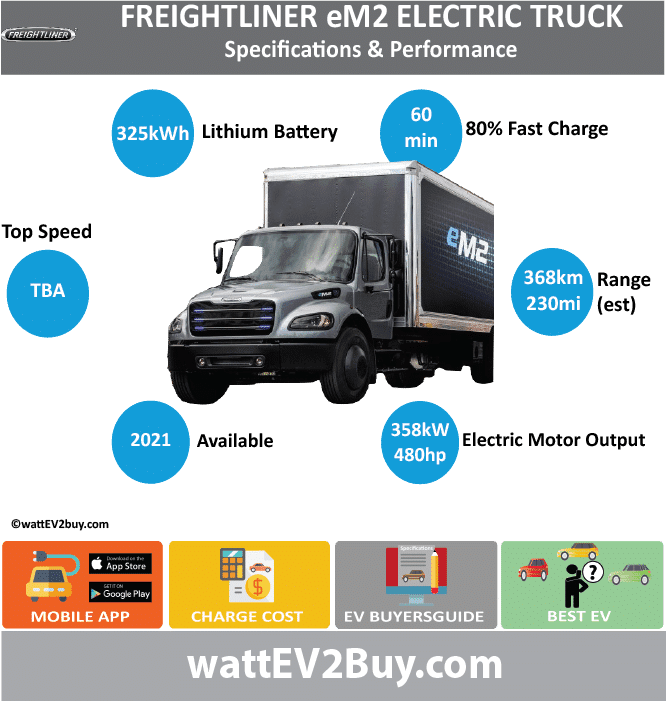 Freightliner eM2 specs	 Brand	DAIMLER Model	Freightliner eM2 Fuel_Type	BEV Chinese Name	 Model Code	 Batch	 Battery Capacity kWh	 Energy Density Wh/kg	 Battery Electric Range - at constant 38mph	 Battery Electric Range - at constant 60km/h	 Battery Electric Range - NEDC km	 Battery Electric Range - NEDC Mi	 Battery Electric Range - EPA Mi	230 Battery Electric Range - EPA km	368 Electric Top Speed - mph	 Electric Top Speed - km/h	 Acceleration 0 - 100km/h sec	 Onboard Charger kW	 LV 2 Charge Time (Hours)	 LV 3 Charge Time (min to 80%)	60 Energy Consumption kWh/km	 Max Power - hp (Electric Max)	480 Max Power - kW  (Electric Max)	357.9364961 CHINA MSRP (before incentives & destination)	 US MSRP (before incentives & destination)	 MSRP after incentives	 Lenght (mm)	 Width (mm)	 Height (mm)	 Wheelbase (mm)	 Lenght (inc)	 Width (inc)	 Height (inc)	 Wheelbase (inc)	 Curb Weight (kg)