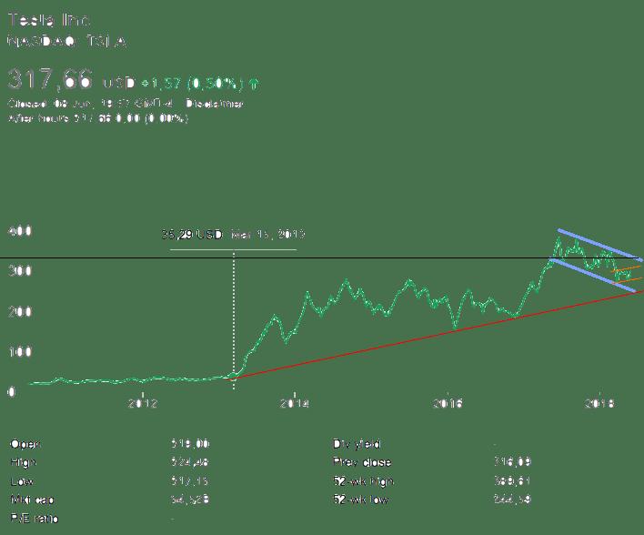 Tesla-Share-forecast-2018-June-8