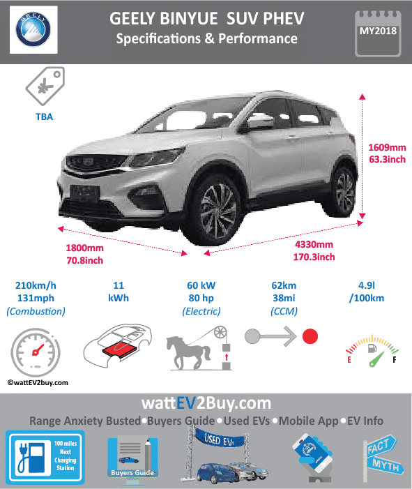 Geely Binyue PHEV Specs BrandGeely ModelGeely Binyue PHEV Fuel_TypePHEV Chinese Name帝豪SX11P PHEV Model CodeJL6432PHEV01 Batch307 Battery Capacity kWh Energy Density Wh/kg Battery Electric Range - at constant 38mph38.75 Battery Electric Range - at constant 60km/h62 Battery Electric Range - NEDC km Battery Electric Range - EPA Mi Battery Electric Range - NEDC Mi Battery Electric Range - EPA km Electric Top Speed - mph Electric Top Speed - km/h Acceleration 0 - 100km/h sec Onboard Charger kW LV 2 Charge Time (Hours) LV 3 Charge Time (min to 80%) Energy Consumption kWh/km Max Power - hp (Electric Max)80.4612 Max Power - kW  (Electric Max)60 CHINA MSRP (before incentives & destination) US MSRP (before incentives & destination) MSRP after incentives Lenght (mm)4330 Width (mm)1800 Height (mm)1609 Wheelbase (mm)2600 Lenght (inc)170.3292533 Width (inc)70.806618 Height (inc)63.29324909 Wheelbase (inc)102.276226 Curb Weight (kg)