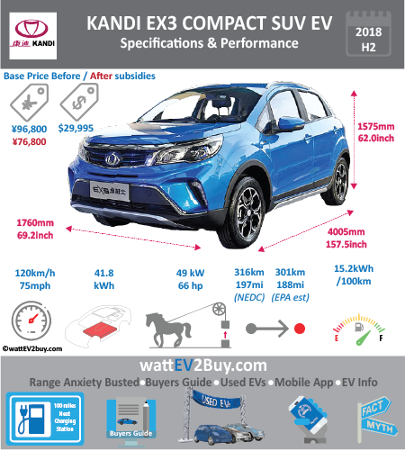 Kandi EX3 Specs Brand KANDI Model Kandi EX3 Fuel_Type BEV Chinese Name 全球鹰EX3 Model Code SMA7001BEV41 Batch Battery Capacity kWh 26 Energy Density Wh/kg 145 Battery Electric Range - at constant 38mph Battery Electric Range - at constant 60km/h Battery Electric Range - NEDC km 202 Battery Electric Range - NEDC Mi 126.25 Battery Electric Range - EPA Mi Battery Electric Range - EPA km Electric Top Speed - mph 63.75 Electric Top Speed - km/h 102 Acceleration 0 - 100km/h sec Onboard Charger kW LV 2 Charge Time (Hours) LV 3 Charge Time (min to 80%) Energy Consumption kWh/km Max Power - hp (Electric Max) 65.70998 Max Power - kW (Electric Max) 49 CHINA MSRP (before incentives & destination) US MSRP (before incentives & destination) MSRP after incentives Lenght (mm) 4005 Width (mm) 1760 Height (mm) 1575 Wheelbase (mm) Lenght (inc) 157.544725 Width (inc) 69.2331376 Height (inc) 61.95579075 Wheelbase (inc) Curb Weight (kg) 1200