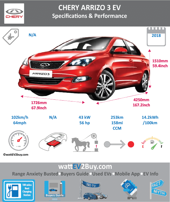 Chery Arrizo 3EV Specs Brand Chery Model Chery Arrizo 3EV Fuel_Type BEV Chinese Name 奇瑞艾瑞泽3ev Model Code SQR7003BEVJ51 Batch 306 Battery Capacity kWh Energy Density Wh/kg 140.61 Battery Electric Range - at constant 38mph Battery Electric Range - at constant 60km/h Battery Electric Range - NEDC km 253 Battery Electric Range - NEDC Mi 158.125 Battery Electric Range - EPA Mi Battery Electric Range - EPA km Electric Top Speed - mph 63.75 Electric Top Speed - km/h 102 Acceleration 0 - 100km/h sec Onboard Charger kW LV 2 Charge Time (Hours) LV 3 Charge Time (min to 80%) Energy Consumption kWh/km Max Power - hp (Electric Max) 56.054636 Max Power - kW (Electric Max) 41.8 CHINA MSRP (before incentives & destination) US MSRP (before incentives & destination) MSRP after incentives Lenght (mm) 4250 Width (mm) 1726 Height (mm) 1510 Wheelbase (mm) Lenght (inc) 167.1822925 Width (inc) 67.89567926 Height (inc) 59.3988851 Wheelbase (inc) Curb Weight (kg) 1325