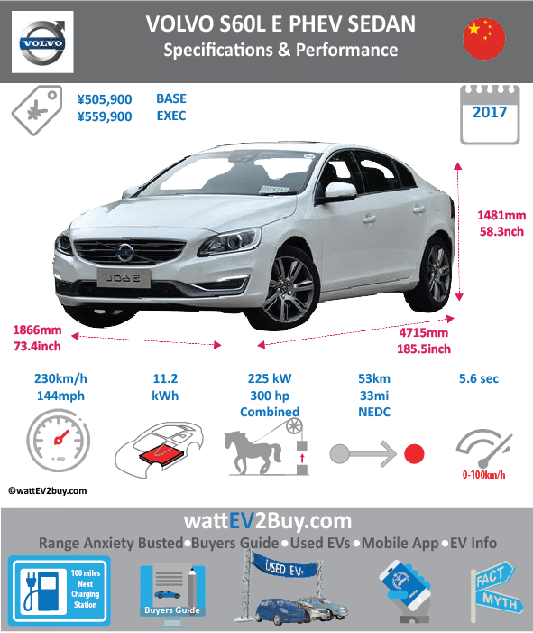 Volvo Cars S60L E PHEV Specs Brand Volvo Model Volvo Cars S60L E Fuel_Type PHEV Chinese Name 沃尔沃S60L  E Model Code VCC7204C13PHEV Batch 0 Battery Capacity kWh 8 Energy Density Wh/kg 0 Battery Electric Range - at constant 38mph 0 Battery Electric Range - at constant 60km/h 0 Battery Electric Range - NEDC km 53 Battery Electric Range - NEDC Mi 33.125 Battery Electric Range - EPA Mi 0 Battery Electric Range - EPA km 0 Electric Top Speed - mph 0 Electric Top Speed - km/h 0 Acceleration 0 - 100km/h sec 0 Onboard Charger kW 0 LV 2 Charge Time (Hours) 4 LV 3 Charge Time (min to 80%) 0 Energy Consumption kWh/km 0 Max Power - hp (Electric Max) 67.051 Max Power - kW (Electric Max) 50 CHINA MSRP (before incentives & destination) 505900 US MSRP (before incentives & destination) 0 MSRP after incentives 0 Lenght (mm) 4715 Width (mm) 1866 Height (mm) 1481 Wheelbase (mm) 2856 Lenght (inc) 185.4740022 Width (inc) 73.40286066 Height (inc) 58.25811181 Wheelbase (inc) 112.3465006 Curb Weight (kg) 1996