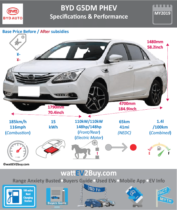 BYD G5DM Specs Changes Updated Yes Brand BYD Model G5DM PHEV Fuel_Type PHEV Chinese Name 比亚迪 G5DM Model Code BYD7151WTHEV Batch 307 Battery Capacity kWh Energy Density Wh/kg Battery Electric Range - at constant 38mph 40.625 Battery Electric Range - at constant 60km/h 65 Battery Electric Range - NEDC km Battery Electric Range - NEDC Mi Battery Electric Range - EPA Mi Battery Electric Range - EPA km Electric Top Speed - mph Electric Top Speed - km/h Acceleration 0 - 100km/h sec Onboard Charger kW LV 2 Charge Time (Hours) LV 3 Charge Time (min to 80%) Energy Consumption kWh/km Max Power - hp (Electric Max) 147.5122 Max Power - kW (Electric Max) 110 CHINA MSRP (before incentives & destination) US MSRP (before incentives & destination) MSRP after incentives Lenght (mm) 4700 Width (mm) 1790 Height (mm) 1480 Wheelbase (mm) Lenght (inc) 184.883947 Width (inc) 70.4132479 Height (inc) 58.2187748 Wheelbase (inc) Curb Weight (kg) 1760