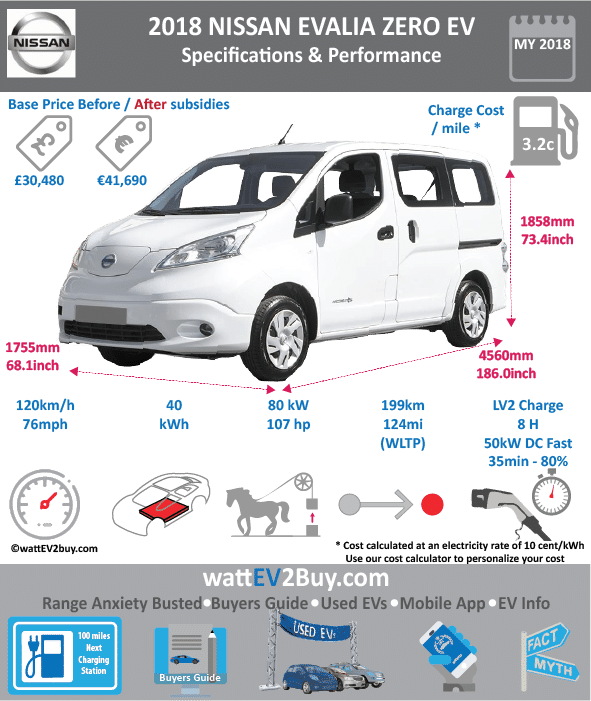 Nissan e-NV200 evalia zero Combi Specs	 Brand	Nissan Model	Nissan e-NV200 Combi Fuel_Type	BEV Chinese Name	0 Model Code	0 Batch	0 Battery Capacity kWh	40 Energy Density Wh/kg	0 Battery Electric Range - at constant 38mph	0 Battery Electric Range - at constant 60km/h	0 Battery Electric Range - NEDC km	280 Battery Electric Range - EPA Mi	120 Battery Electric Range - NEDC Mi	174 Battery Electric Range - EPA km	193 Electric Top Speed - mph	76 Electric Top Speed - km/h	120 Acceleration 0 - 100km/h sec	14 Onboard Charger kW	6.6 LV 2 Charge Time (Hours)	8 LV 3 Charge Time (min to 80%)	35 Energy Consumption kWh/km	16.5 Max Power - hp (Electric Max)	107 Max Power - kW  (Electric Max)	80 CHINA MSRP (before incentives & destination)	0 US MSRP (before incentives & destination)	0 MSRP after incentives	0 Lenght (mm)	4560 Width (mm)	1755 Height (mm)	1858 Wheelbase (mm)	2725 Lenght (inc)	186.0247203 Width (inc)	68.0530273 Height (inc)	73.44219767 Wheelbase (inc)	115.1000913 Curb Weight (kg)	1689