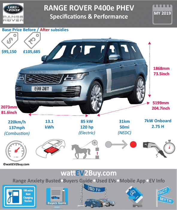 Range Rover P400e PHEV Specs No Brand Range Rover Model Range Rover PHEV Fuel_Type PHEV Chinese Name Model Code Batch Battery Capacity kWh 13 Energy Density Wh/kg Battery Electric Range - at constant 38mph Battery Electric Range - at constant 60km/h Battery Electric Range - NEDC km 49.6 Battery Electric Range - EPA Mi Battery Electric Range - NEDC Mi 31 Battery Electric Range - EPA km Electric Top Speed - mph Electric Top Speed - km/h Acceleration 0 - 100km/h sec Onboard Charger kW 7 LV 2 Charge Time (Hours) 2.75 LV 3 Charge Time (min to 80%) Energy Consumption kWh/km Max Power - hp (Electric Max) 116 Max Power - kW (Electric Max) 86.50131989 CHINA MSRP (before incentives & destination) US MSRP (before incentives & destination) 95150 MSRP after incentives Lenght (mm) 5199.38 Width (mm) 2072.64 Height (mm) 1867.916 Wheelbase (mm) 3119.12 Lenght (inc) 204.7 Width (inc) 81.6 Height (inc) 73.54 Wheelbase (inc) 122.8 Curb Weight (kg) 2508.822382