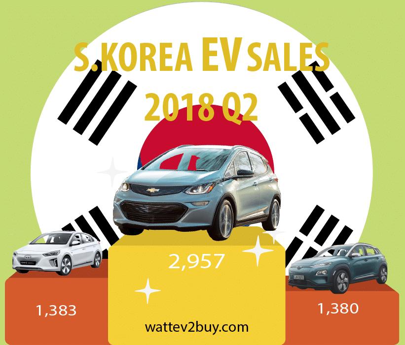 South-Korea-EV-sales-June-2018-q2