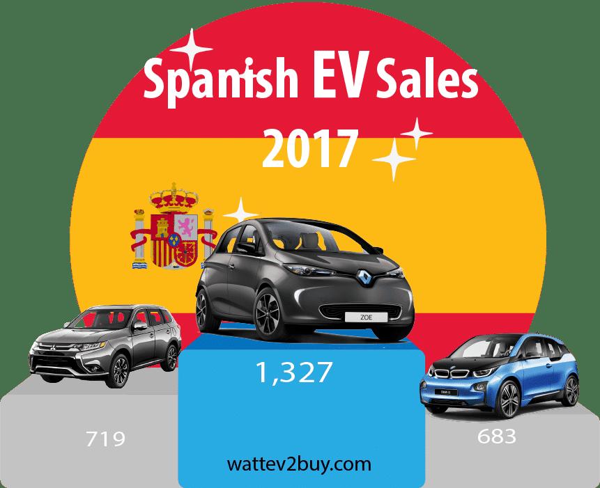 Spanish-EV-sales-2017