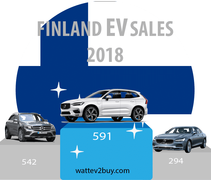 Finish-EV-sales-June-2018-ytd