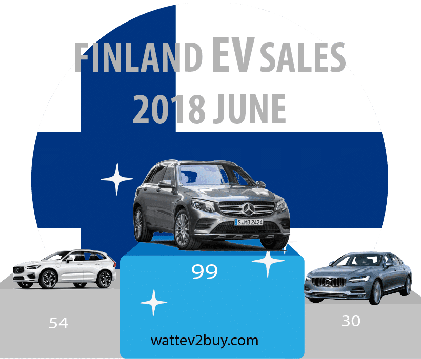 Finish-ev-sales-june-2018