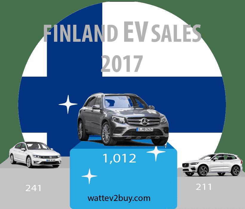 Finland-EV-sales-2017