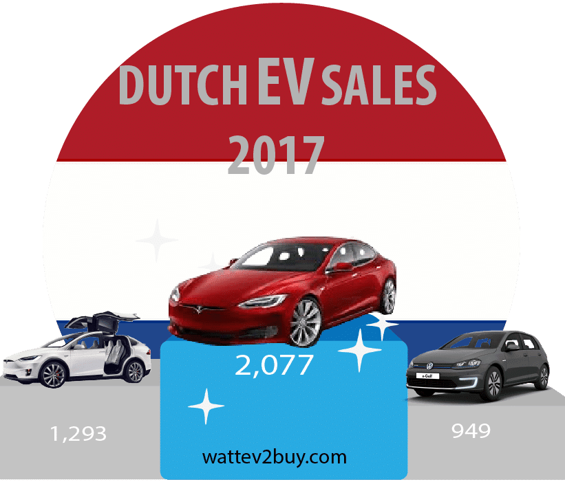 Holland-electric-car-sales-2017
