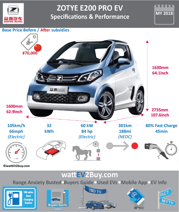 Zotye E200 Pro Specs Brand Zotye Model Zotye E200 Pro Fuel_Type BEV Chinese Name 众泰·E200 Pro Model Code JNJ7000EVK9 Batch 0 Battery Capacity kWh 32 Energy Density Wh/kg 142.53 Battery Electric Range - at constant 38mph 206.25 Battery Electric Range - at constant 60km/h 330 Battery Electric Range - NEDC km 301 Battery Electric Range - EPA Mi 0 Battery Electric Range - NEDC Mi 188.125 Battery Electric Range - EPA km 0 Electric Top Speed - mph 65.625 Electric Top Speed - km/h 105 Acceleration 0 - 100km/h sec 0 Onboard Charger kW 0 LV 2 Charge Time (Hours) 8 LV 3 Charge Time (min to 80%) 45 Energy Consumption kWh/km 0 Max Power - hp (Electric Max) 84 Max Power - kW (Electric Max) 60 CHINA MSRP (before incentives & destination) 181800 US MSRP (before incentives & destination) 0 MSRP after incentives 70000 Lenght (mm) 2735 Width (mm) 1600 Height (mm) 1630 Wheelbase (mm) 1810 Lenght (inc) 107.5867224 Width (inc) 62.939216 Height (inc) 64.1193263 Wheelbase (inc) 71.1999881 Curb Weight (kg) 1080