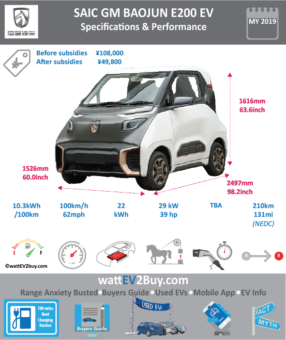 SAIC Baojun E200 Specs Brand SAIC Model SAIC Baojun E200 Fuel_Type BEV Chinese Name 宝骏E200 Model Code LZW7002EVBBG Batch Battery Capacity kWh Energy Density Wh/kg Battery Electric Range - at constant 38mph Battery Electric Range - at constant 60km/h Battery Electric Range - NEDC km Battery Electric Range - EPA Mi Battery Electric Range - NEDC Mi Battery Electric Range - EPA km Electric Top Speed - mph Electric Top Speed - km/h Acceleration 0 - 100km/h sec Onboard Charger kW LV 2 Charge Time (Hours) LV 3 Charge Time (min to 80%) Energy Consumption kWh/km Max Power - hp (Electric Max) 38.88958 Max Power - kW (Electric Max) 29 CHINA MSRP (before incentives & destination) US MSRP (before incentives & destination) MSRP after incentives Lenght (mm) 2497 Width (mm) 1526 Height (mm) 1616 Wheelbase (mm) 1600 Lenght (inc) 98.22451397 Width (inc) 60.02827726 Height (inc) 63.56860816 Wheelbase (inc) 62.939216 Curb Weight (kg)