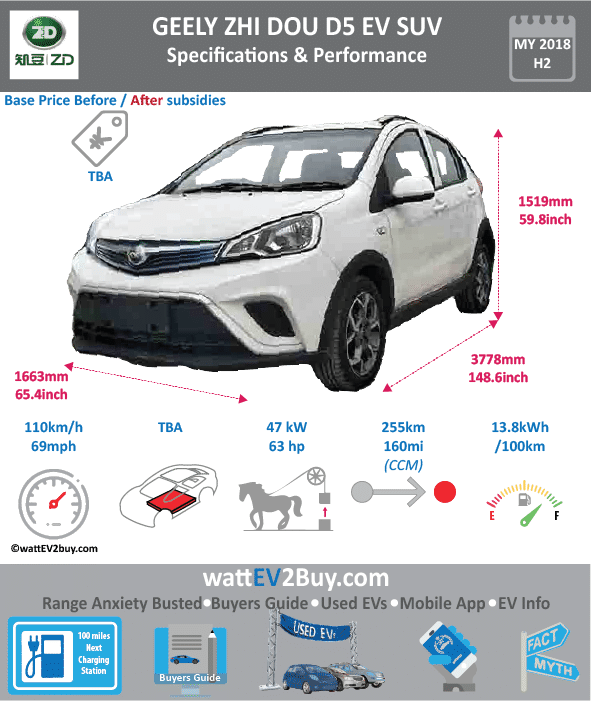 Zhi Dou EX1 EV SUV Specs Brand ZHI DOU Model Zhi Dou EX1 EV SUV Fuel_Type BEV Chinese Name 吉利牌ex1 Model Code JL7001BEV67 Batch Battery Capacity kWh Energy Density Wh/kg 141 Battery Electric Range - at constant 38mph Battery Electric Range - at constant 60km/h Battery Electric Range - NEDC km 255 Battery Electric Range - EPA Mi Battery Electric Range - NEDC Mi 159.375 Battery Electric Range - EPA km Electric Top Speed - mph 68.75 Electric Top Speed - km/h 110 Acceleration 0 - 100km/h sec Onboard Charger kW LV 2 Charge Time (Hours) LV 3 Charge Time (min to 80%) Energy Consumption kWh/km Max Power - hp (Electric Max) 63.02794 Max Power - kW (Electric Max) 47 CHINA MSRP (before incentives & destination) US MSRP (before incentives & destination) MSRP after incentives Lenght (mm) 3778 Width (mm) 1663 Height (mm) 1519 Wheelbase (mm) Lenght (inc) 148.6152238 Width (inc) 65.41744763 Height (inc) 59.75291819 Wheelbase (inc) Curb Weight (kg) 1150