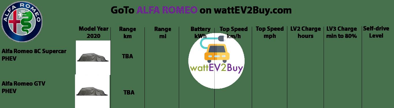 Alfa-romeo-Ev-models-2020-specs