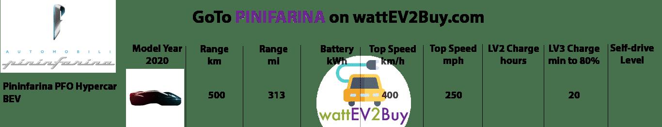 Pininfarina-2020-ev-models-specs
