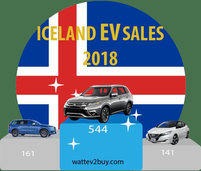 Iceland-EV-Sales-june-2018-ytd