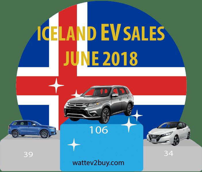 Iceland-EV-Sales-june-2018
