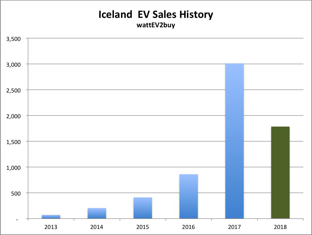 Iceland-EV-sales-Jun-2018-annual-chart