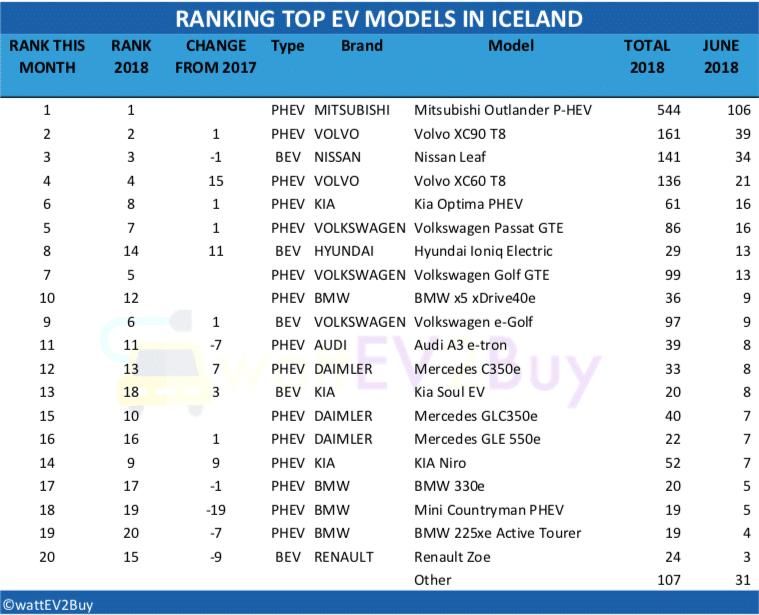 Iceland-EV-sales-june-2018-table
