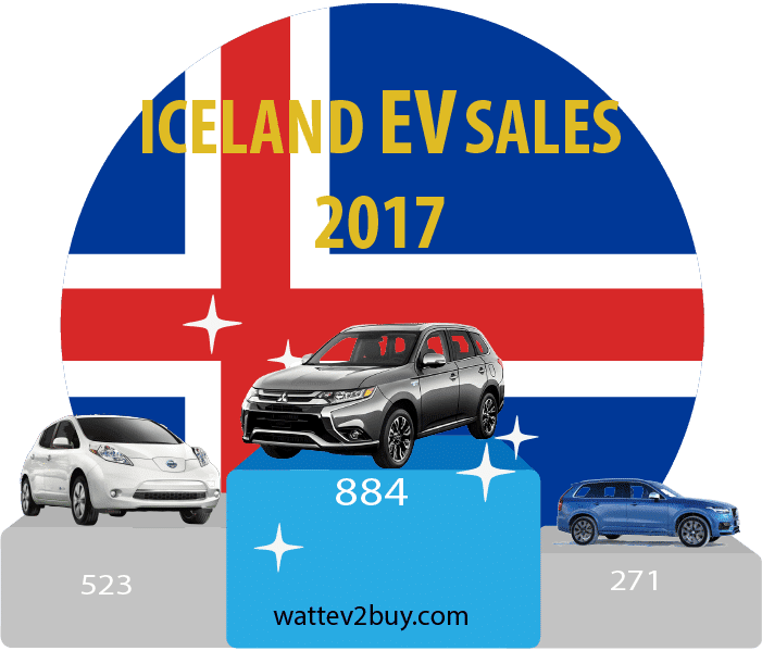 Iceland-EV-sales-2017