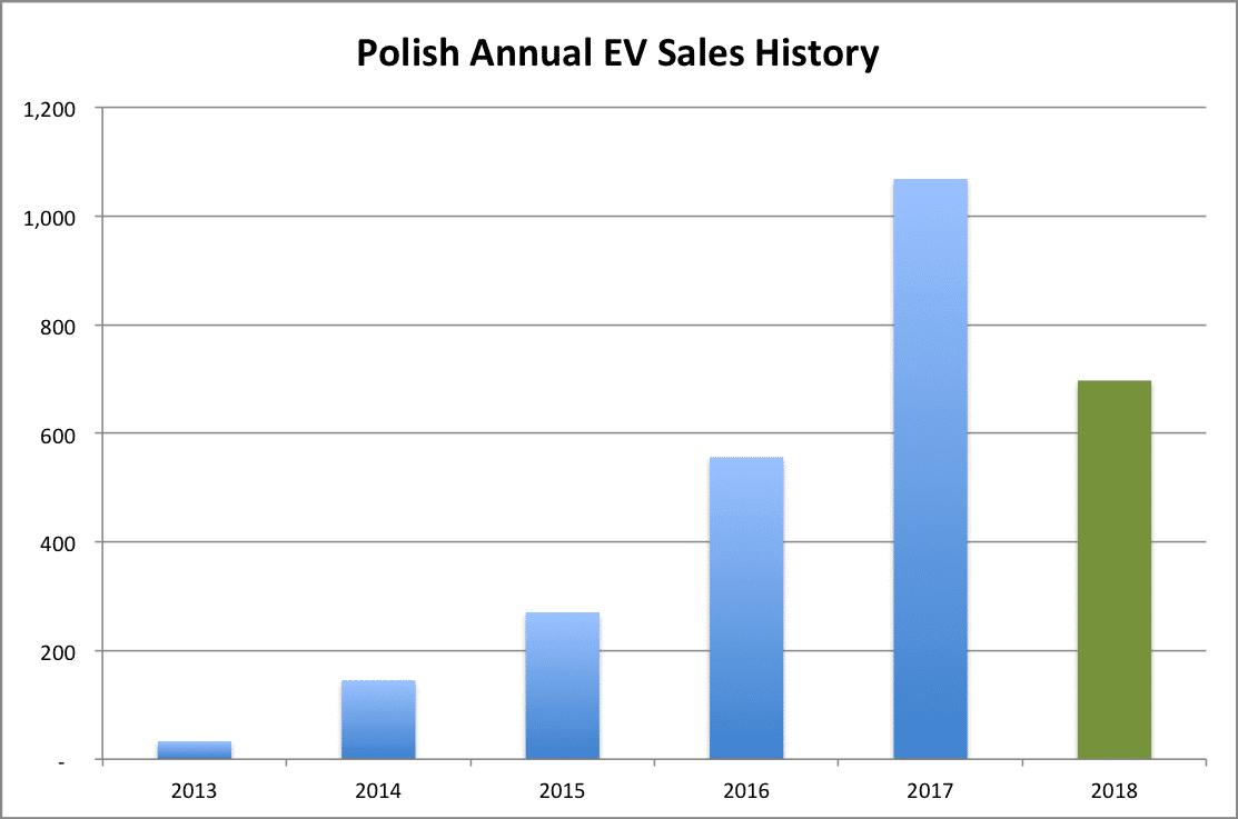 Polish-EV-sales-annual-chart